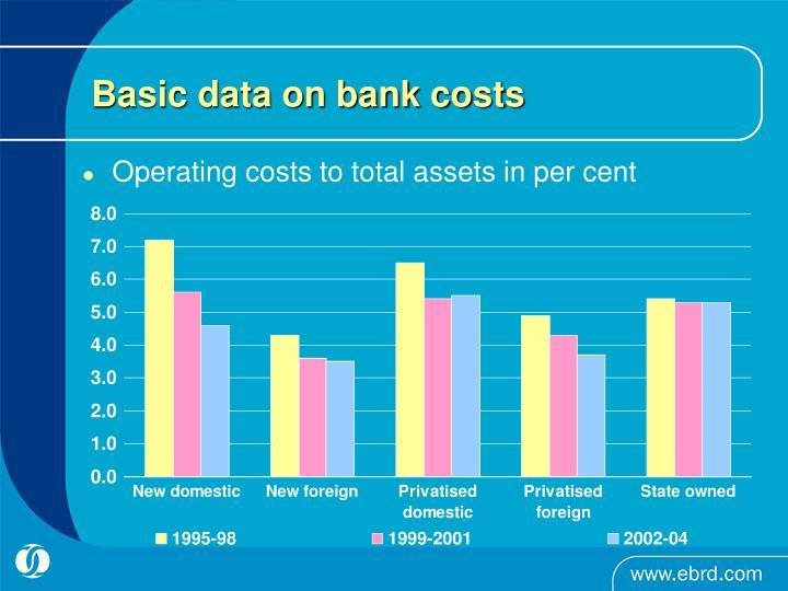 Basic data on bank costs