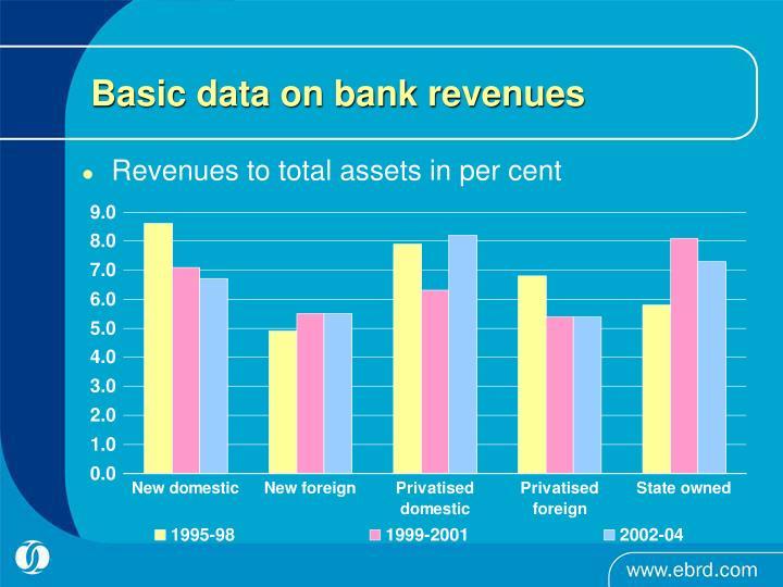 Basic data on bank revenues