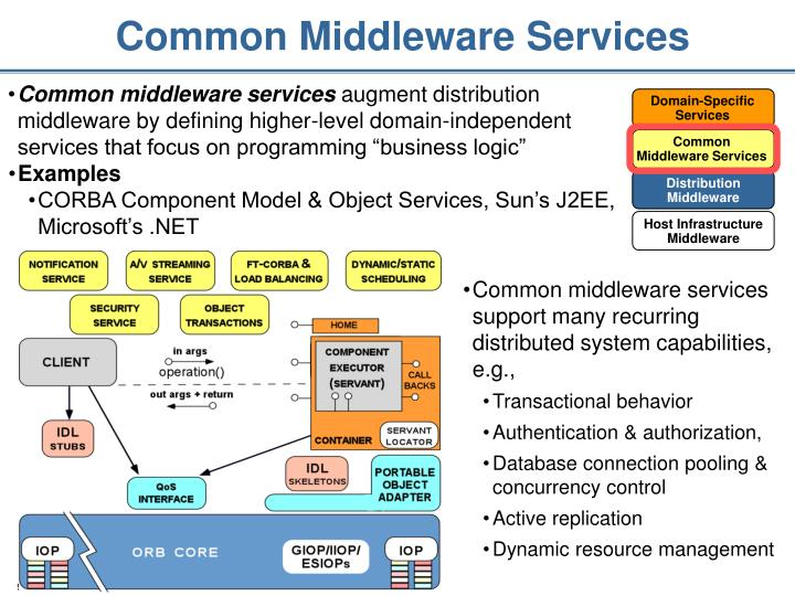 Common Middleware Services