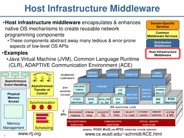 Host Infrastructure Middleware