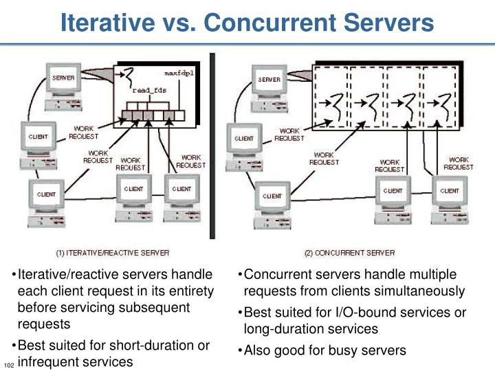 Iterative vs. Concurrent Servers