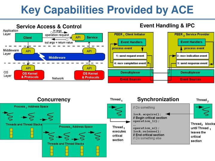 Key Capabilities Provided by ACE