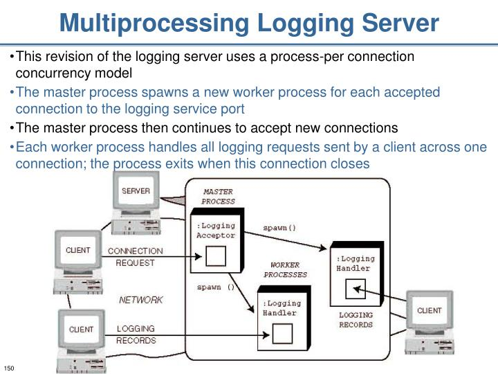 Multiprocessing Logging Server