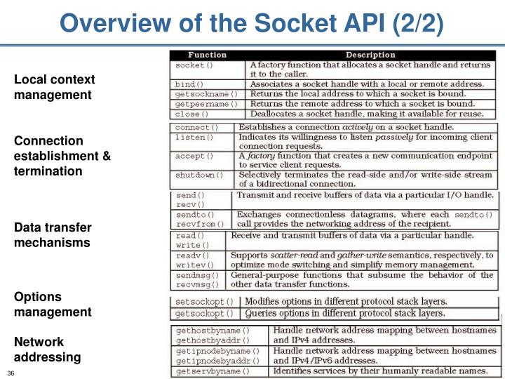 Overview of the Socket API (2/2)