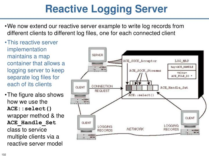 Reactive Logging Server
