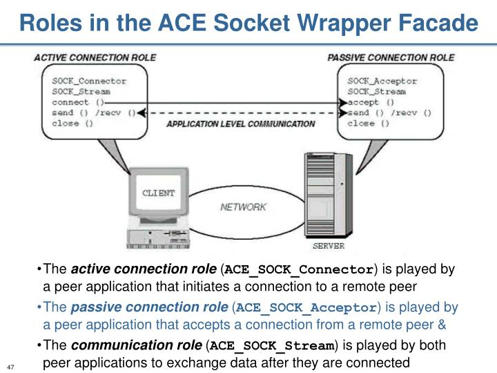 Roles in the ACE Socket Wrapper Facade