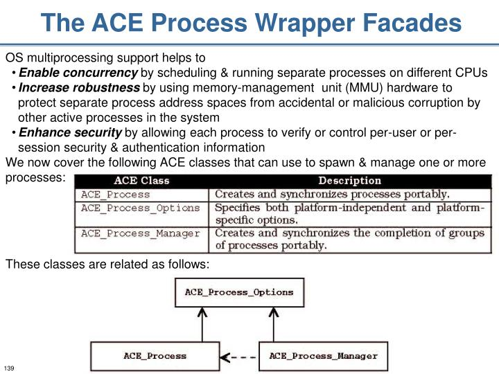 The ACE Process Wrapper Facades