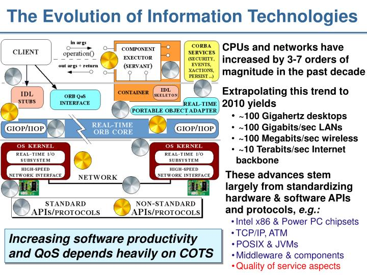 The Evolution of Information Technologies