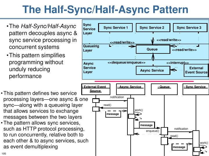 The Half-Sync/Half-Async Pattern