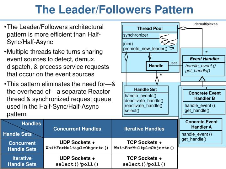 The Leader/Followers Pattern