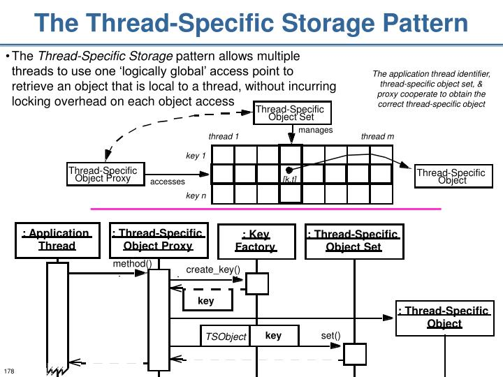 The Thread-Specific Storage Pattern
