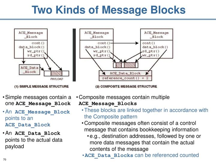 Two Kinds of Message Blocks