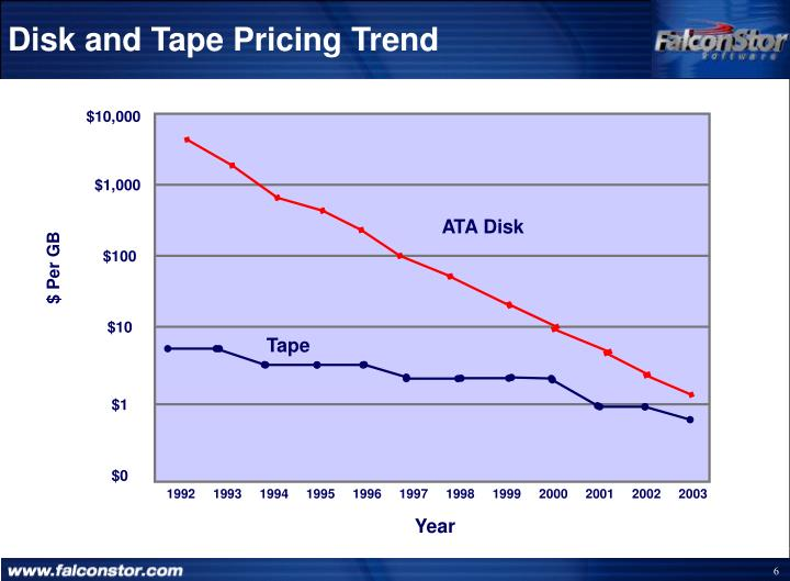 Disk and Tape Pricing Trend