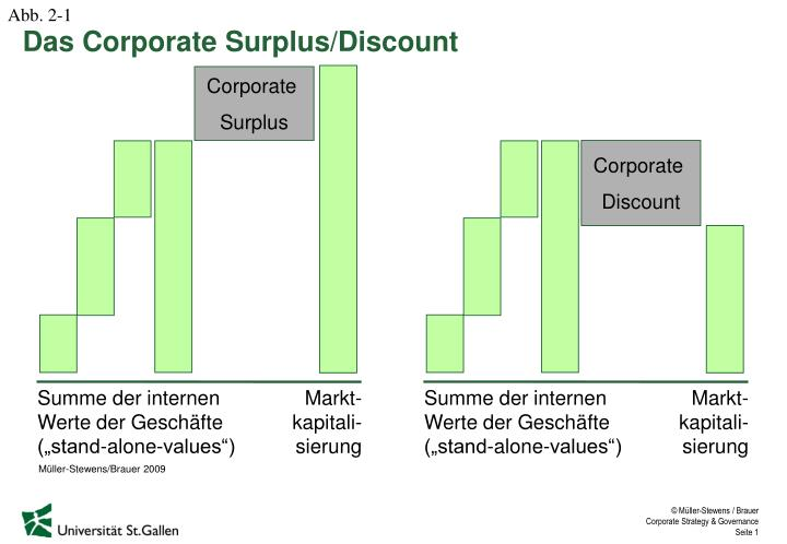 PPT - Das Corporate Surplus Discount PowerPoint Presentation - ID ... 188a8754ab6
