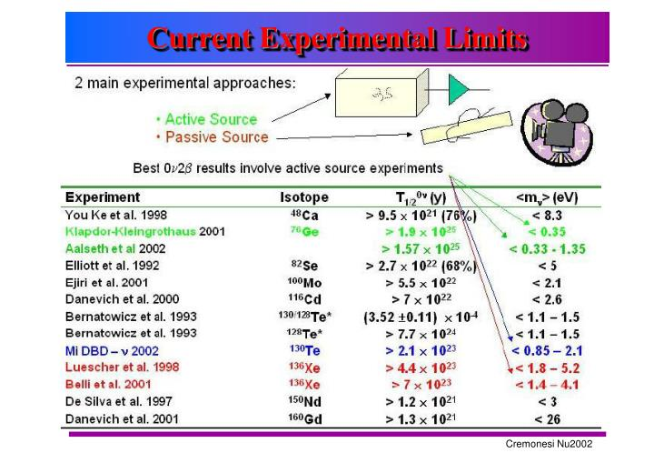 Current Experimental Limits