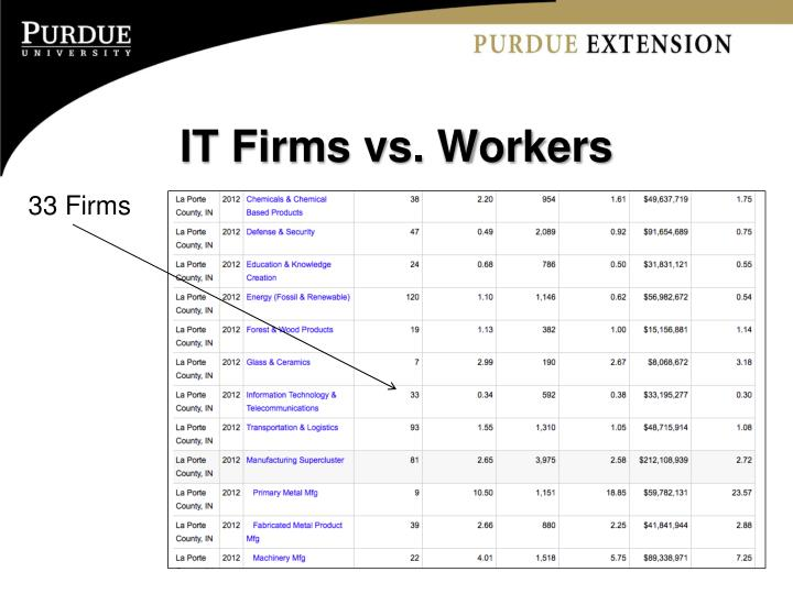 IT Firms vs. Workers