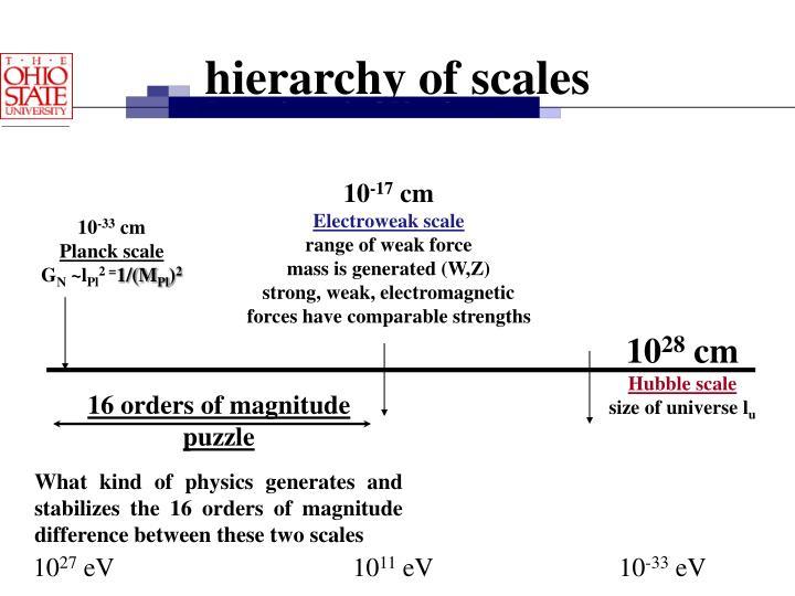 16 orders of magnitude