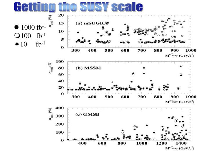 Getting the SUSY scale