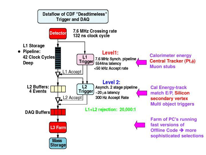 Calorimeter energy