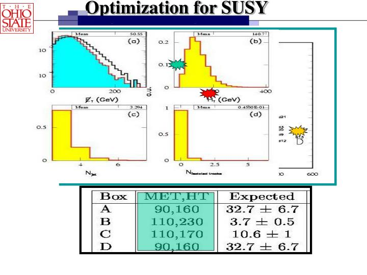 Optimization for SUSY