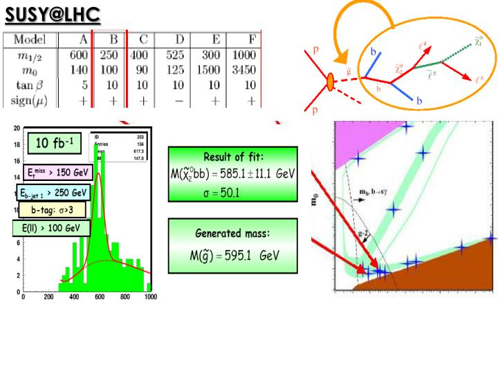 SUSY@LHC
