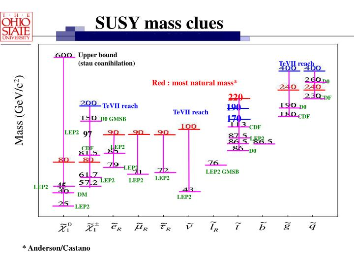 SUSY mass clues