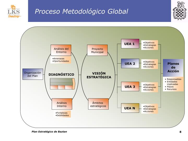 Proceso Metodológico Global