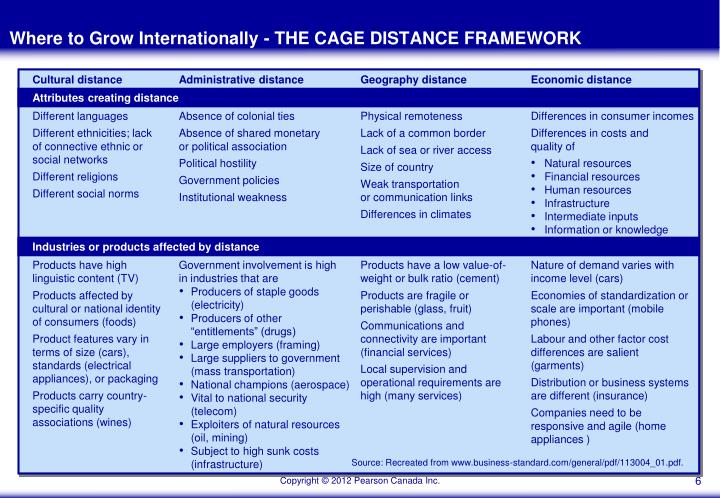 applying the cage distance framework to compare economic environments Environment the impacts of • a framework for dialogue on development priorities among social groups a comprehensive guide for social impact assessment.
