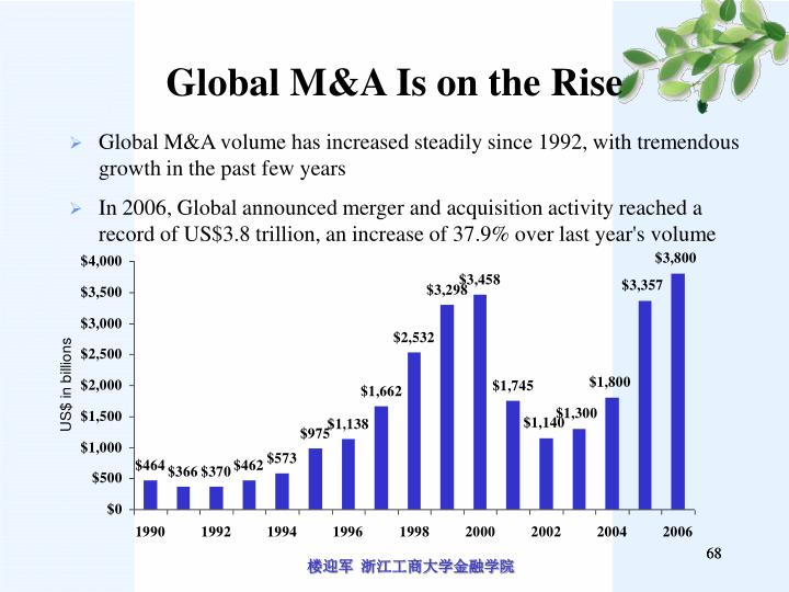 Global M&A Is on the Rise