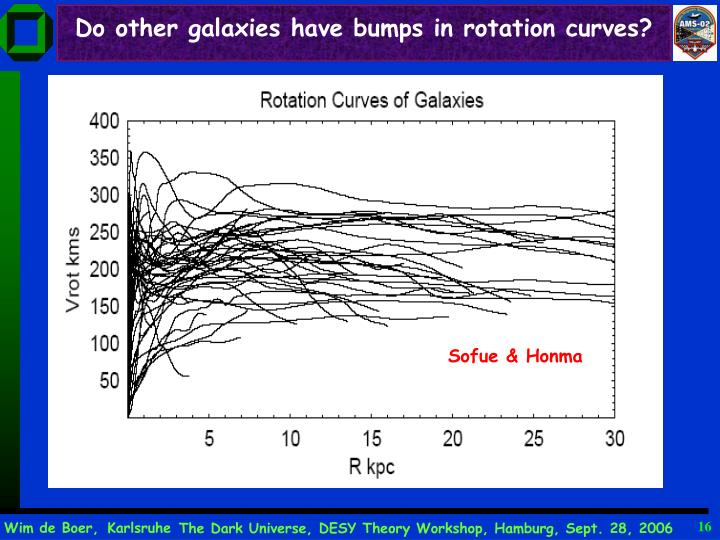 Do other galaxies have bumps in rotation curves?