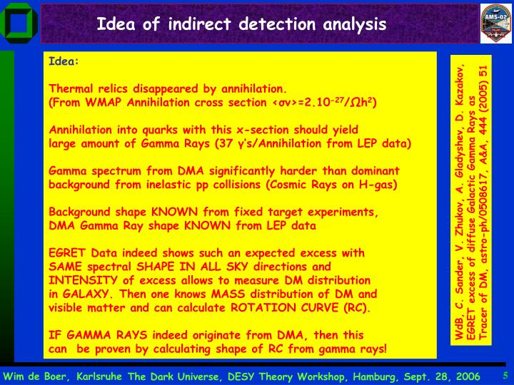 Idea of indirect detection analysis
