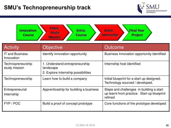 technopreneurship course