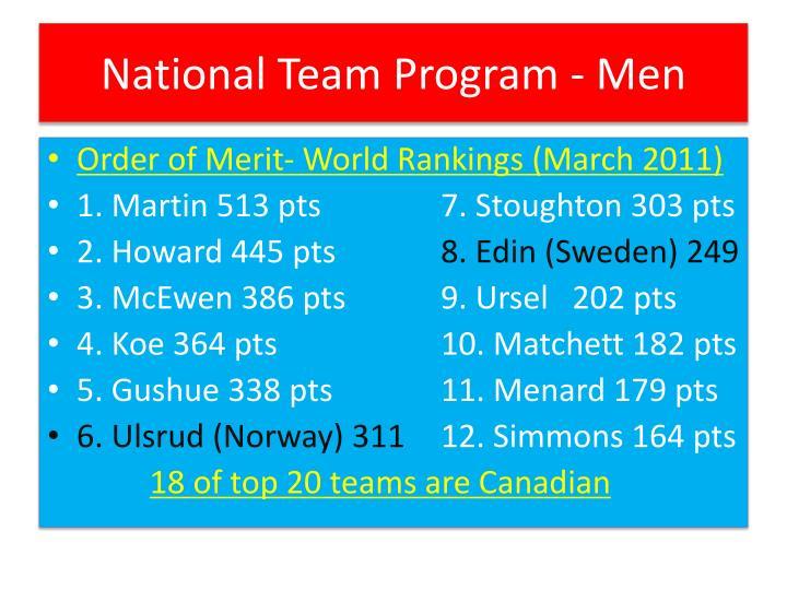National Team Program - Men