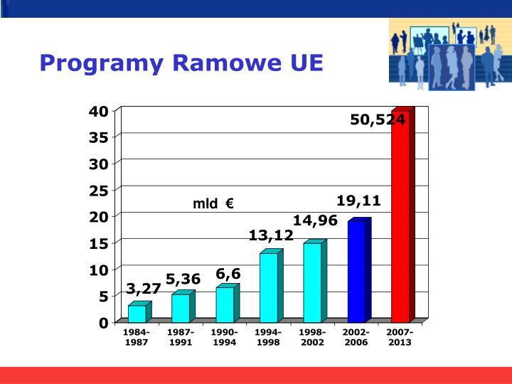 Programy Ramowe UE