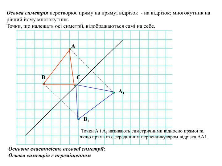 Осьова симетрія