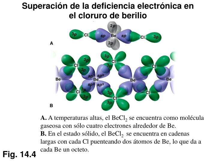 Superación de la deficiencia electrónica en el cloruro de berilio