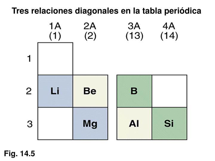 Tres relaciones diagonales en la tabla periódica