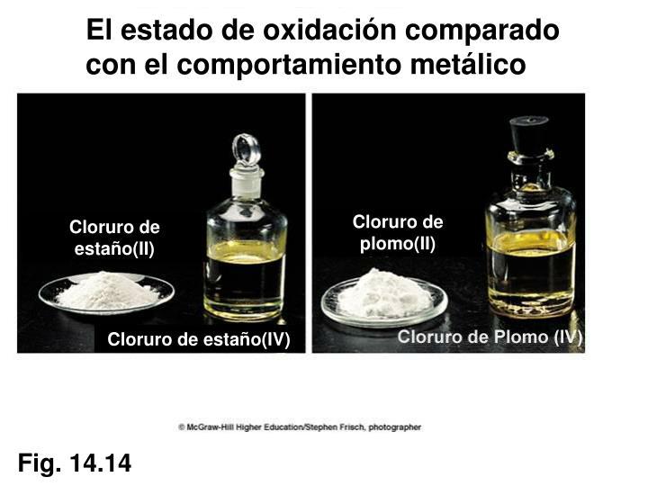 El estado de oxidación comparado con el comportamiento metálico