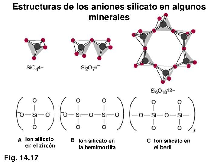 Estructuras de los aniones silicato en algunos minerales