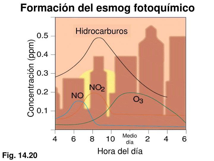 Formación del esmog fotoquímico