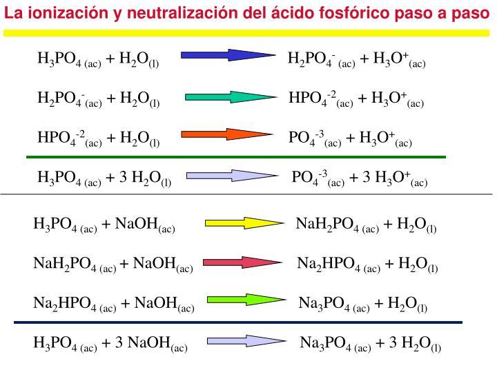 La ionización y neutralización del ácido fosfórico paso a paso