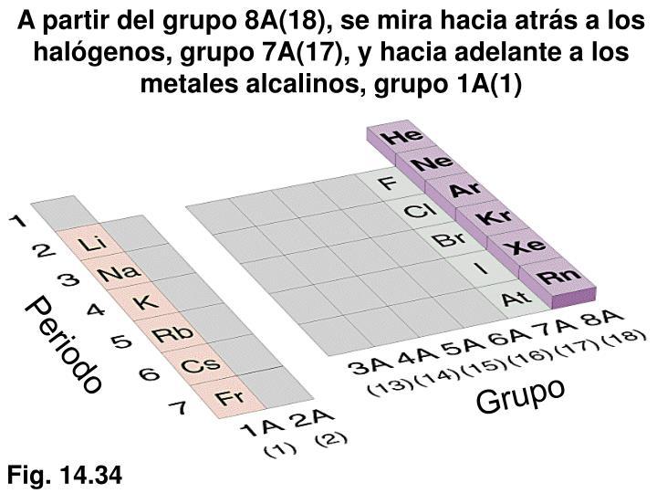 A partir del grupo 8A(18), se mira hacia atrás a los halógenos, grupo 7A(17), y hacia adelante a los metales alcalinos, grupo 1A(1)
