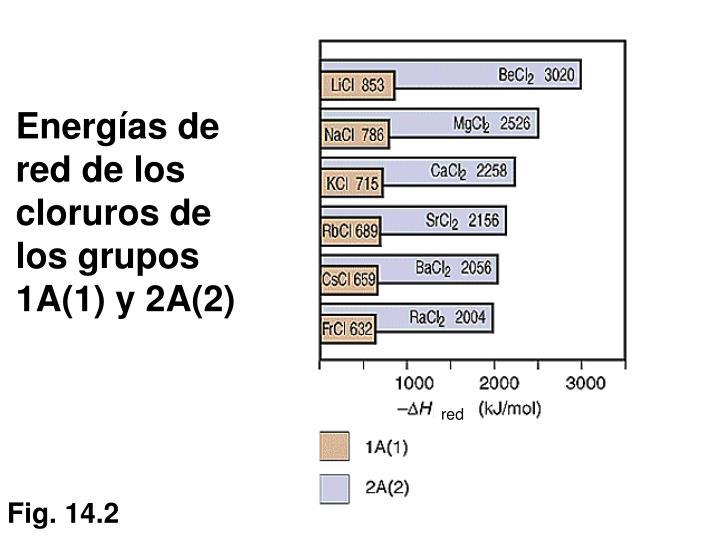 Energías de red de los cloruros de los grupos