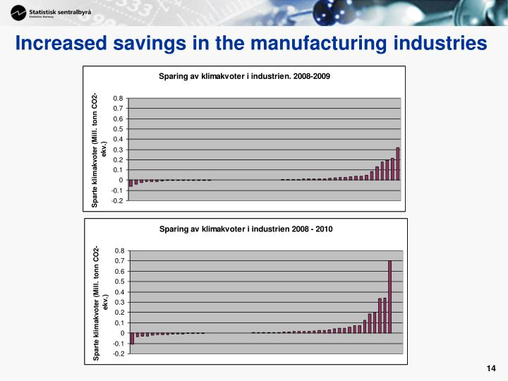 Increased savings in the manufacturing industries