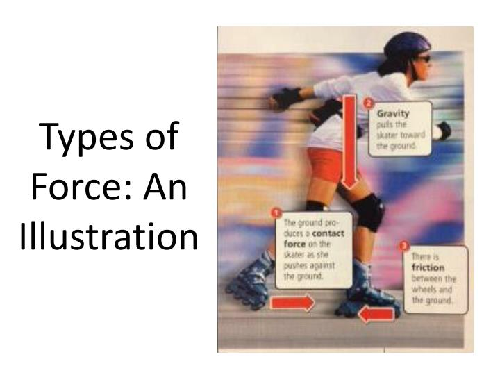 Types of Force: An Illustration