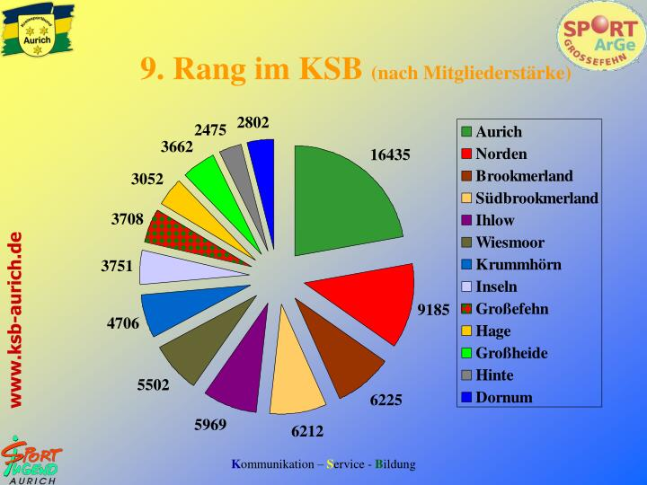 9. Rang im KSB
