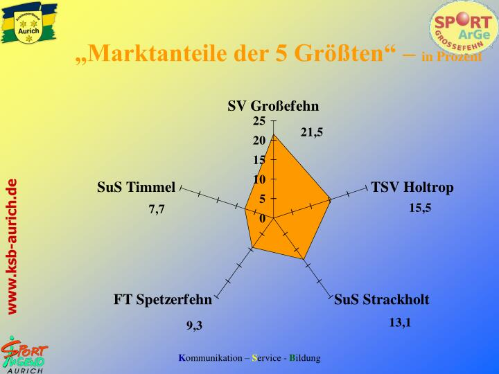 """""""Marktanteile der 5 Größten"""" –"""