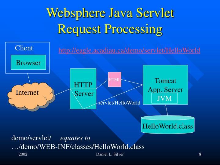 Websphere Java Servlet