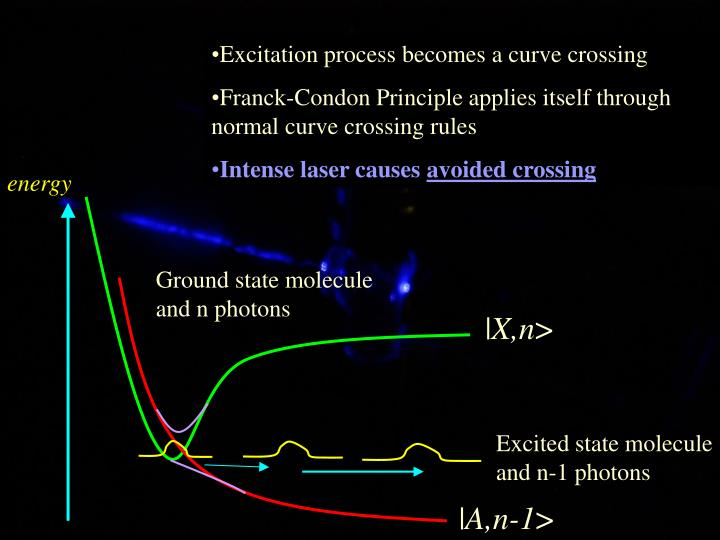 Excitation process becomes a curve crossing