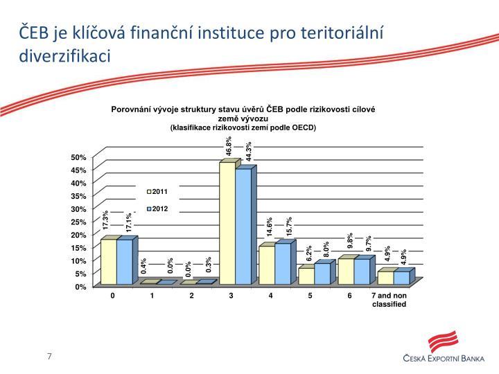 ČEB je klíčová finanční instituce pro teritoriální diverzifikaci
